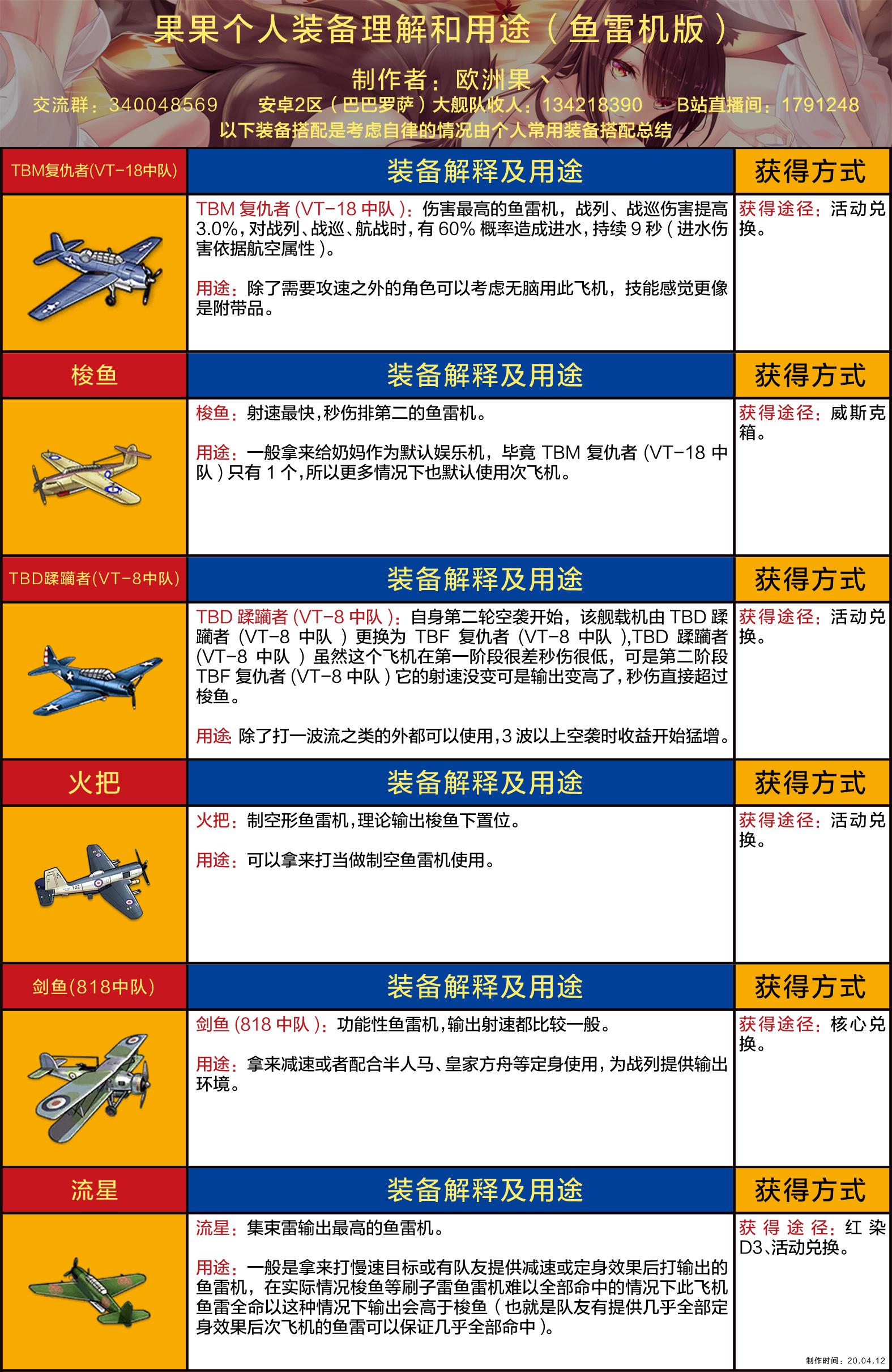 果果个人装备理解和用途(鱼雷机版wiki).jpg