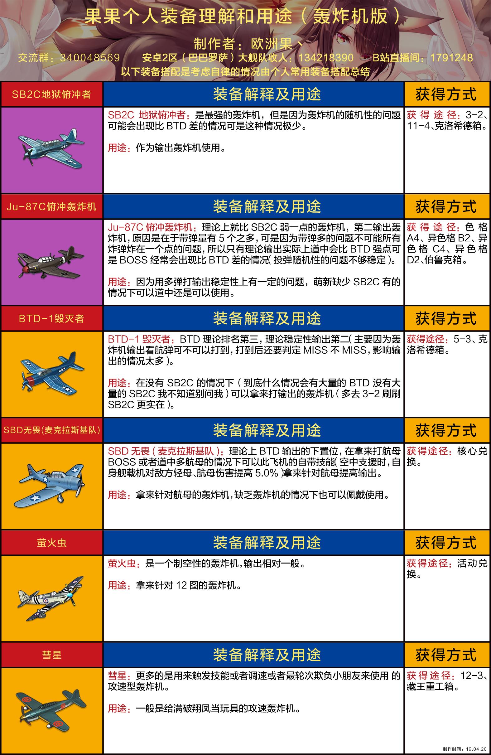 果果个人装备理解和用途(轰炸机版wiki).jpg