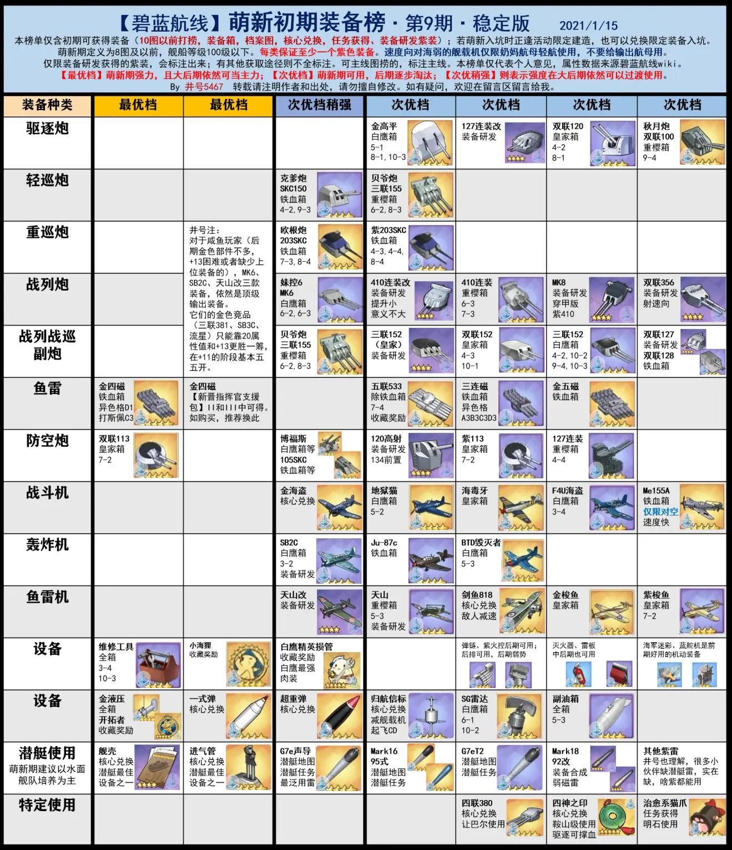 萌新初期装备榜.png