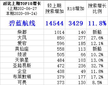 社保统计TOP10增长.jpg