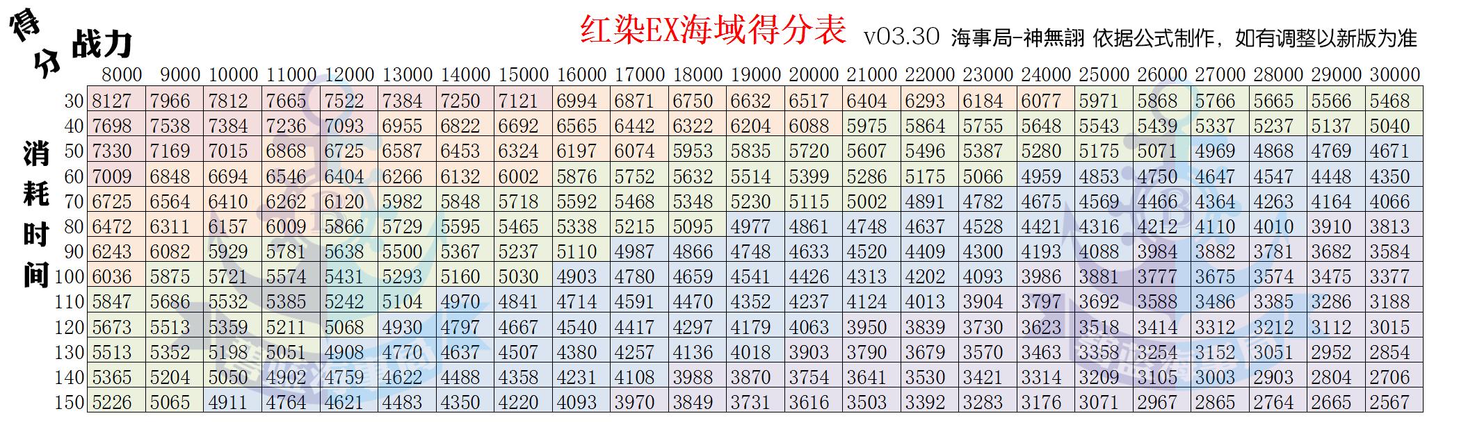 红染EX得分表.png