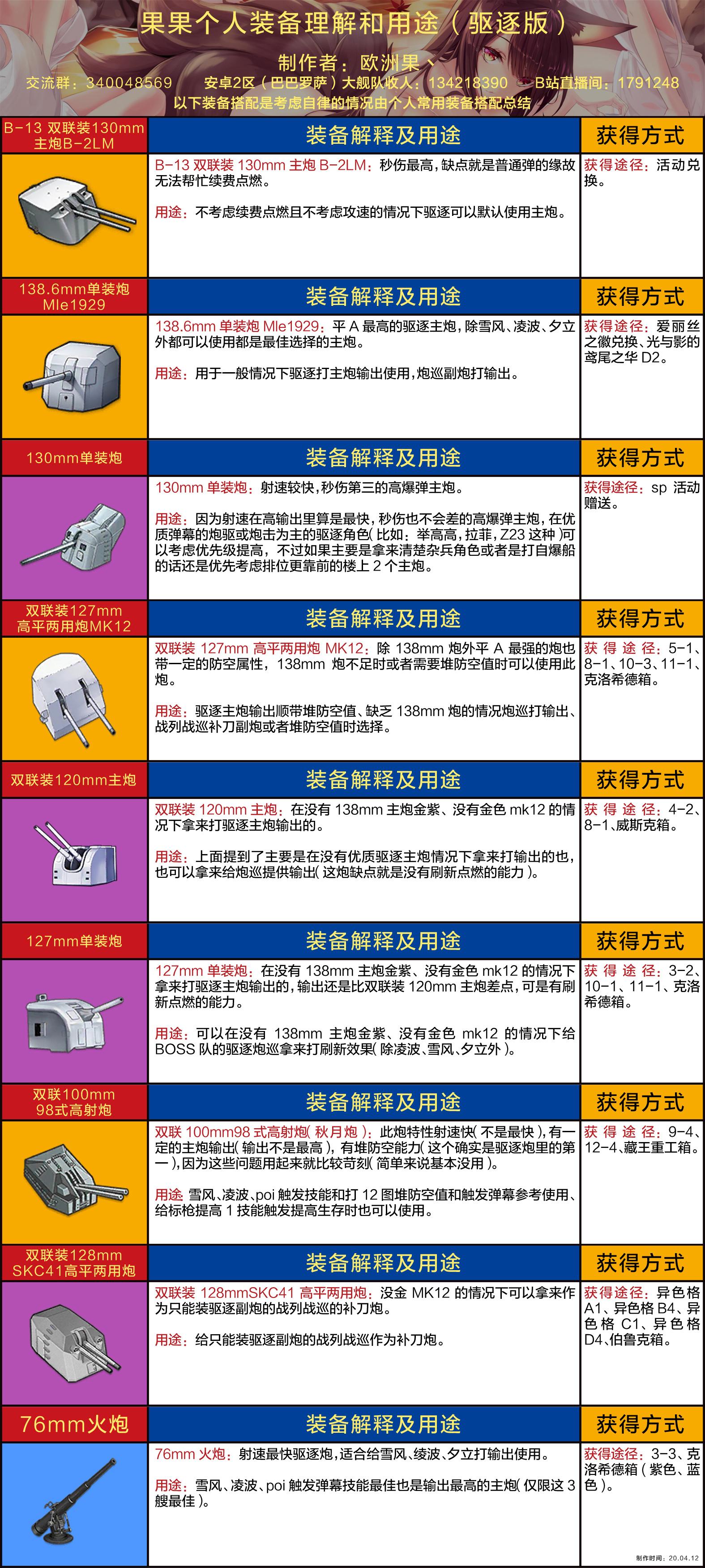 果果个人装备理解和用途(驱逐版wiki).jpg