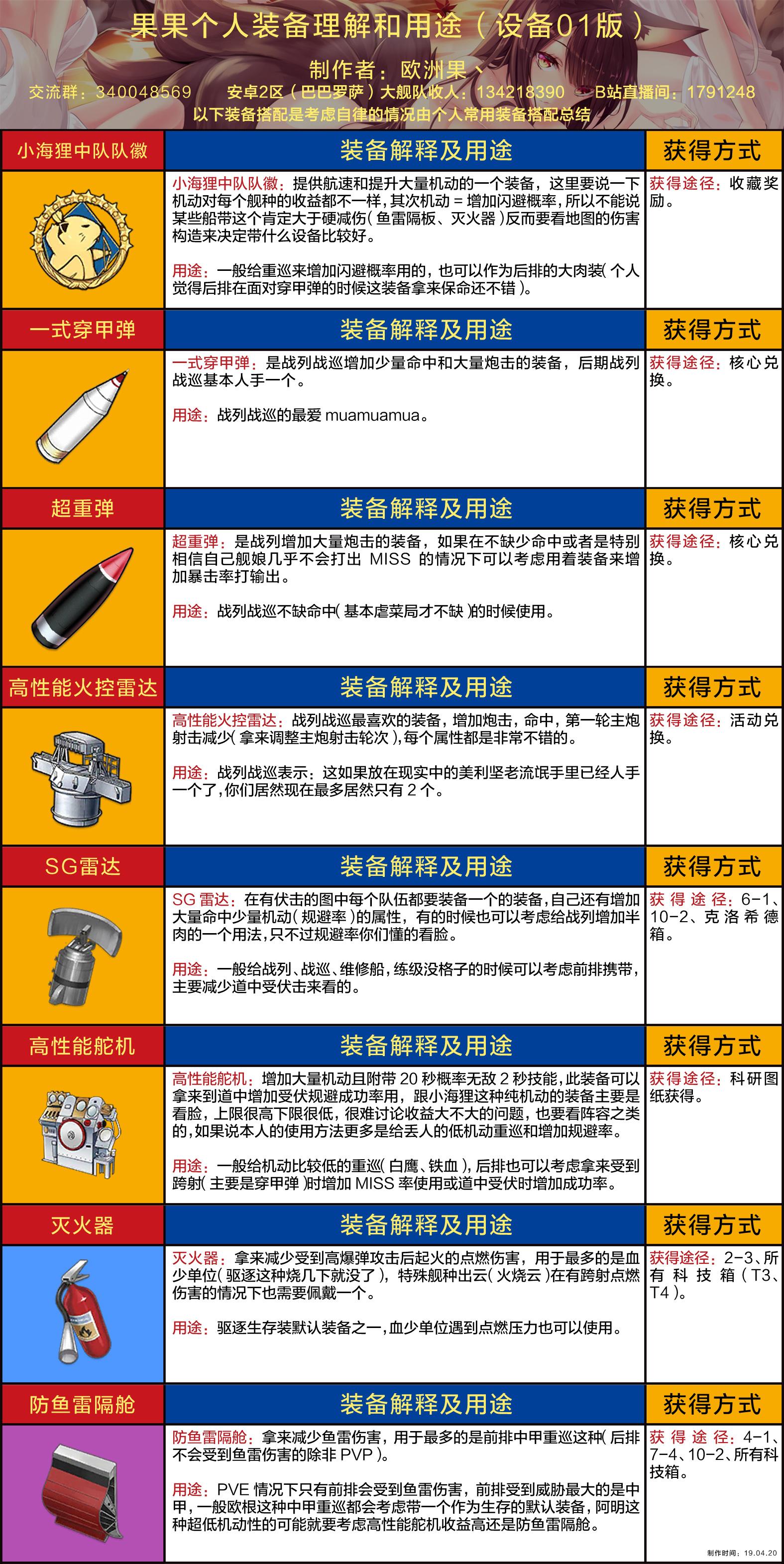 果果个人装备理解和用途(设备01版wiki).jpg