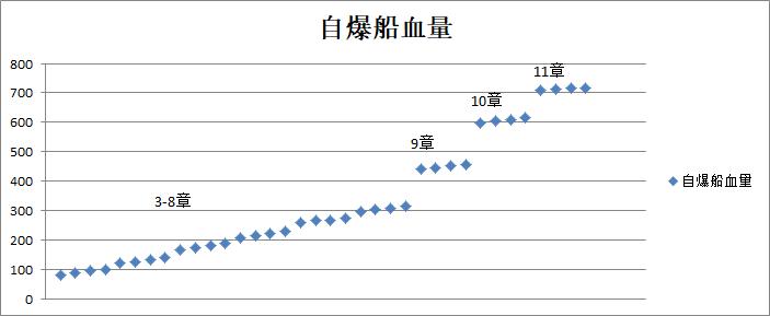 蓝耀自爆船测试 自爆血量变化.png