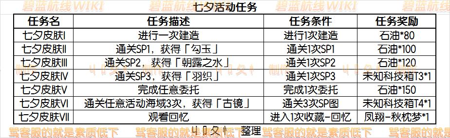 碧蓝航线七夕特别活动-活动任务表.png