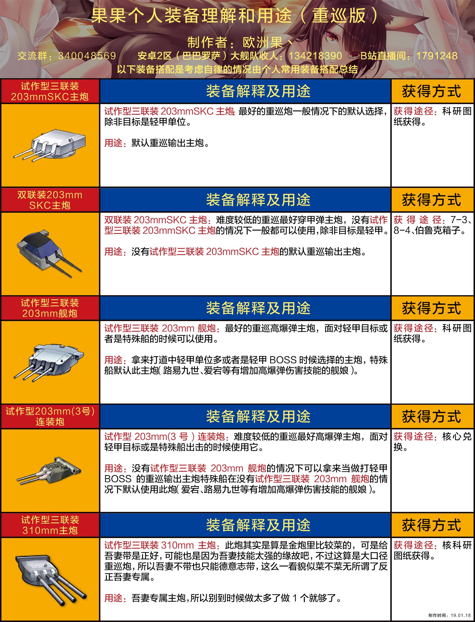 果果个人装备理解和用途(重巡版wiki).jpg