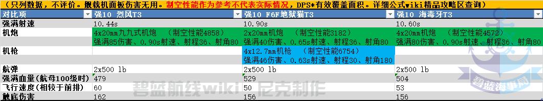 烈风T3和F6F地狱猫T3和海毒牙T3对比.png