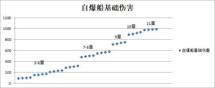 蓝耀自爆船测试 自爆伤害变化.png