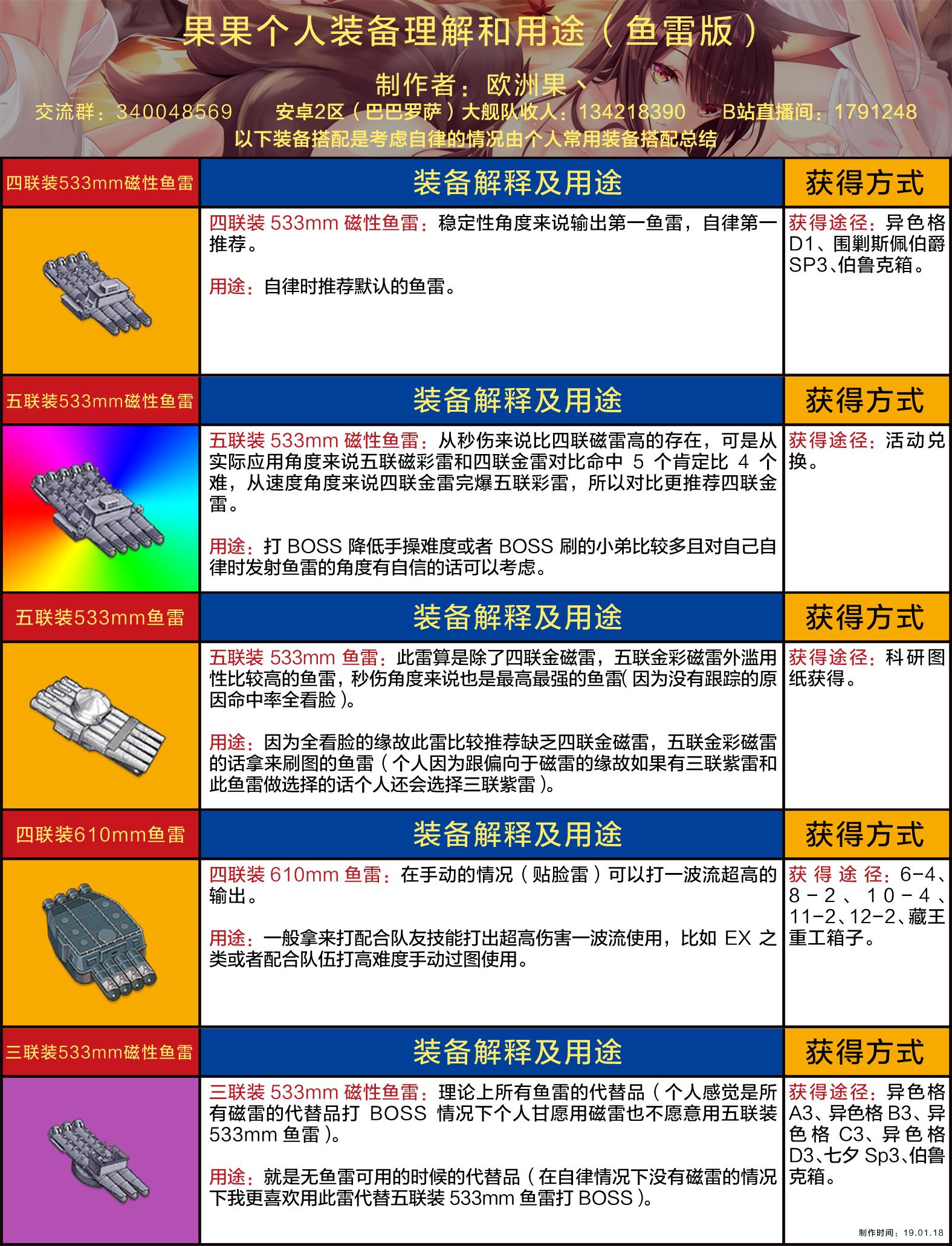 果果个人装备理解和用途(鱼雷版wiki).jpg