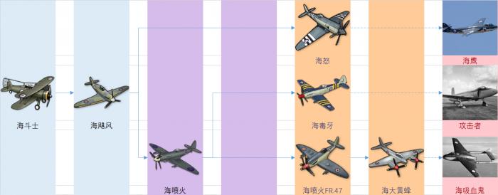 皇家装备研发科技树前瞻-战斗机.png