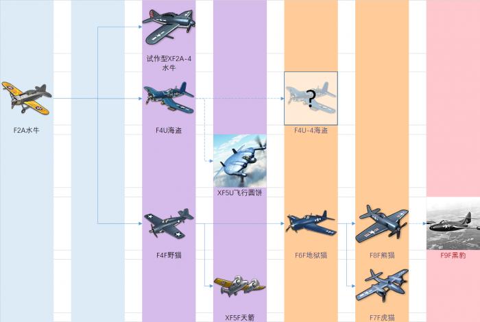 白鹰装备研发科技树前瞻-战斗机.png