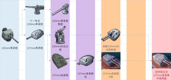重樱装备研发科技树前瞻-驱逐炮.png