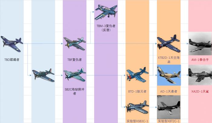白鹰装备研发科技树前瞻-鱼雷&轰炸机.png