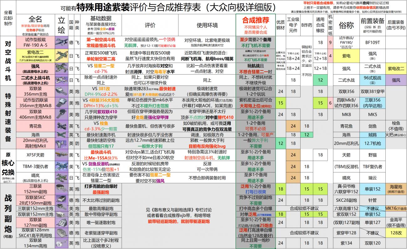 特殊用途紫装评价推荐表.jpg