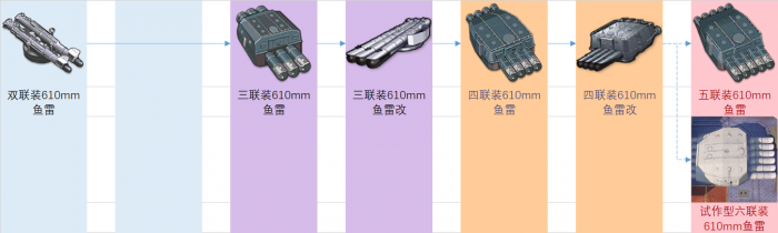 重樱装备研发科技树前瞻-水面鱼雷.png