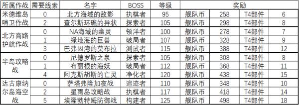 大舰队作战boss.png
