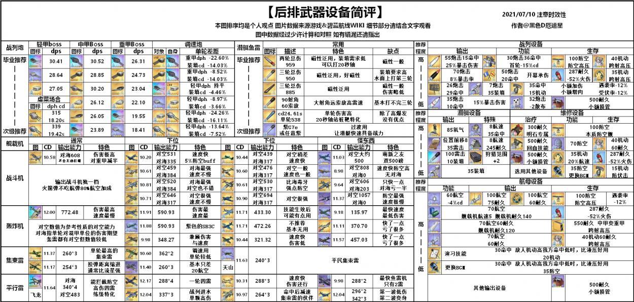 后排及潜艇武器设备一览表.png
