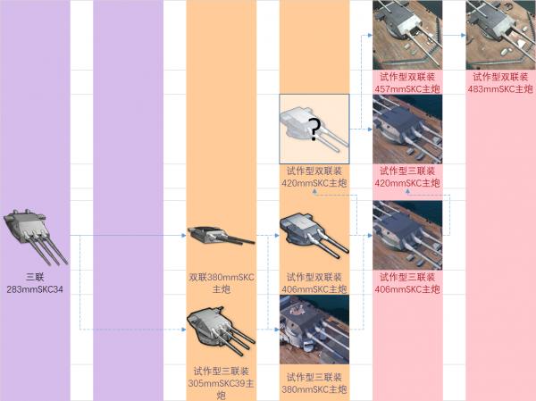 铁血装备研发科技树前瞻-战列炮.png