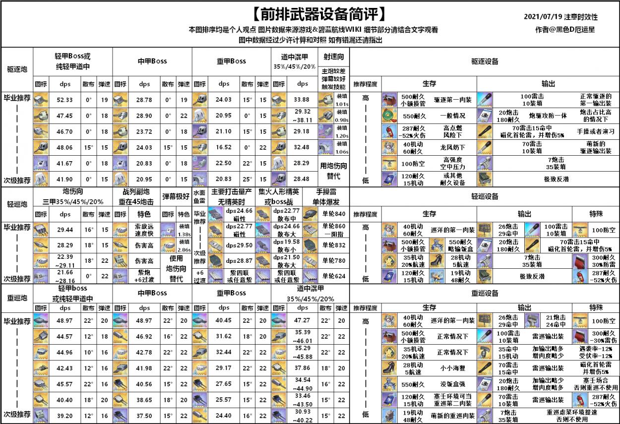 前排武器设备一览表.png