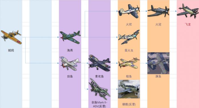 皇家装备研发科技树前瞻-鱼雷&轰炸机.png