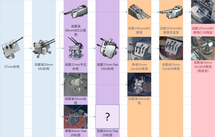 铁血装备研发科技树前瞻-防空炮.png