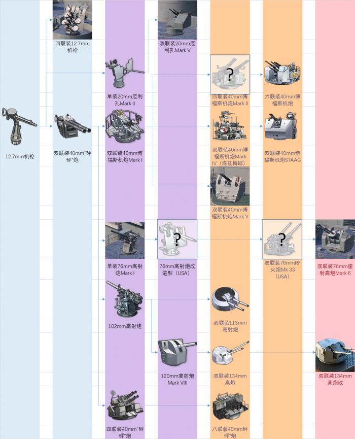 皇家装备研发科技树前瞻-防空炮.png