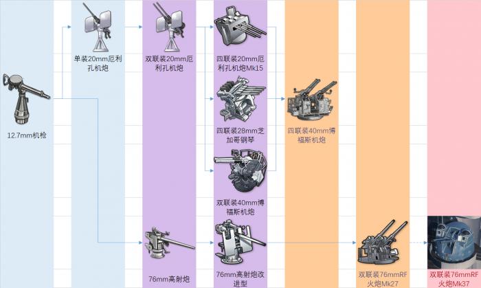 白鹰装备研发科技树前瞻-防空炮.png