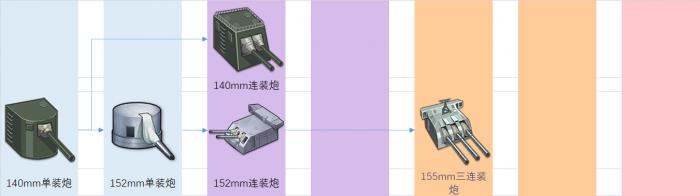重樱装备研发科技树前瞻-轻巡炮.png