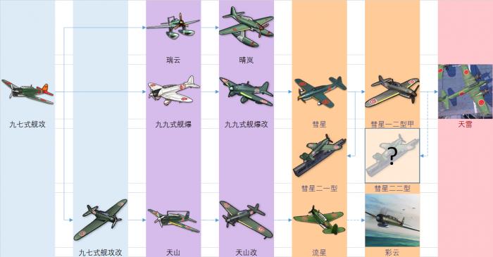 重樱装备研发科技树前瞻-鱼雷&轰炸机.png