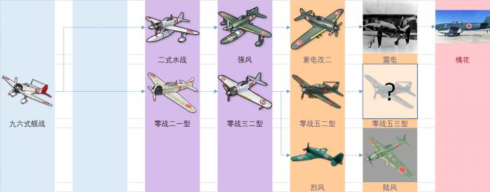 重樱装备研发科技树前瞻-战斗机.png