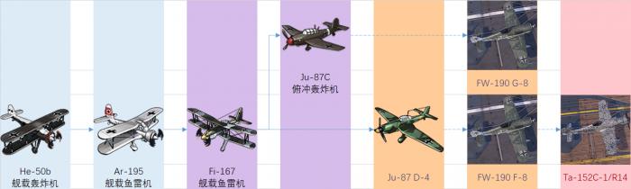 铁血装备研发科技树前瞻-鱼雷&轰炸机.png