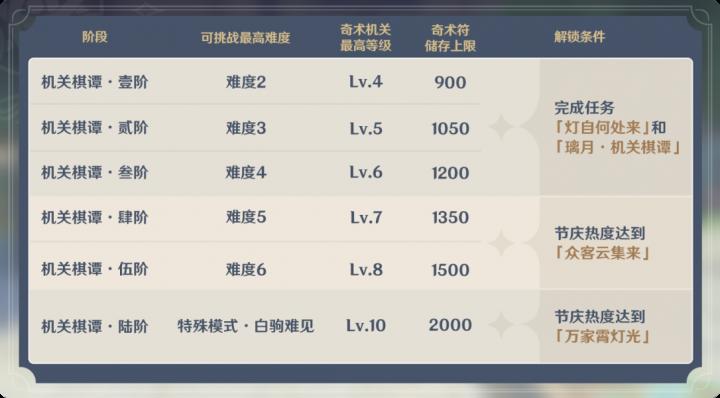 「机关棋谭」阶段说明1.png
